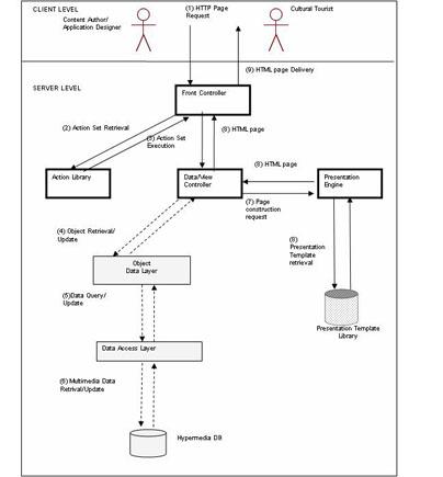 Calriamaggi dbms architecture diagram the diagram highlights that altavistaventures Gallery
