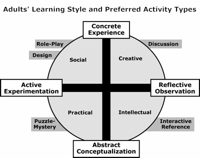activity adult learning style teach